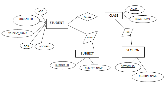 School Database Diagram