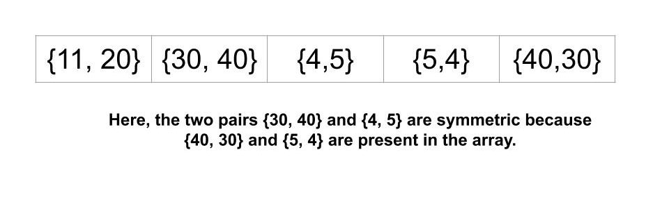Given an Array of Pairs Find all Symmetric Pairs in it