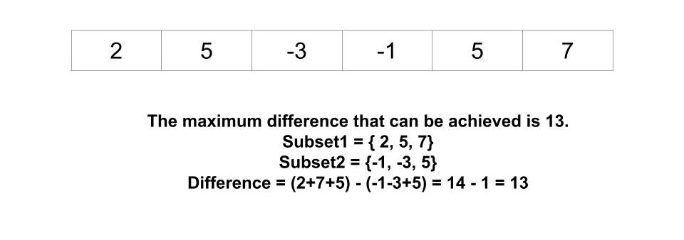 Maximum possible difference of two subsets of an array