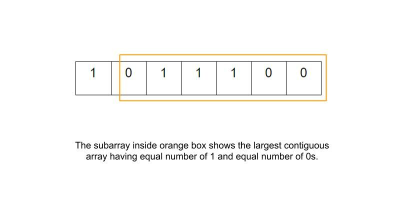 Contiguous Array Leetcode