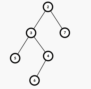 Bottom View of a Binary Tree