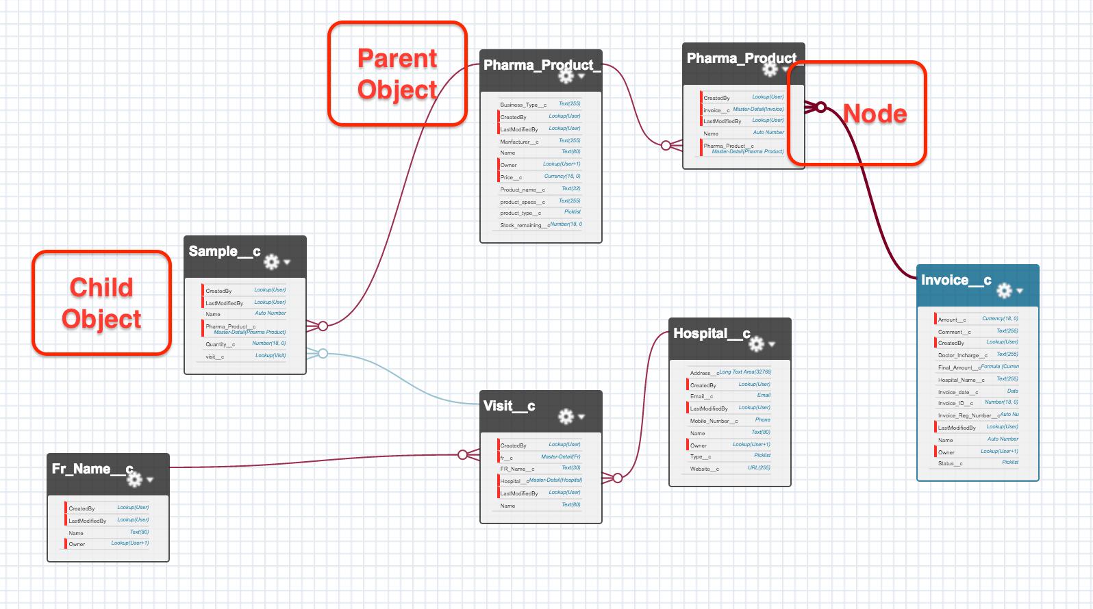 master detail relationship in c system