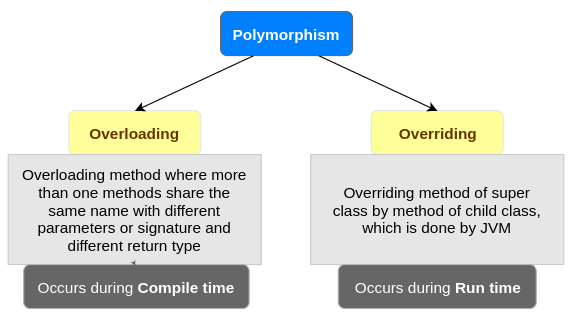 Polymorphism in Java | | Overloading & Overriding in Java ...