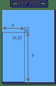 Offset (x,y) in PDFBox 2.0 - PDFBox Tutorial - PDFBox Example - TutorialKart.com