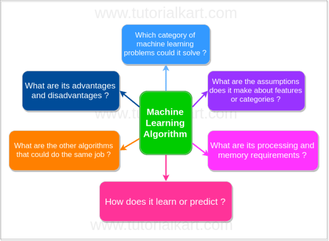 Important considerations while working with a machine learning algorithm - Machine Learning Tutorials - www.tutorialkart.com