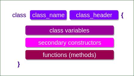 Kotlin Constructor - Kotlin Secondary Constructor - Kotlin Init Block