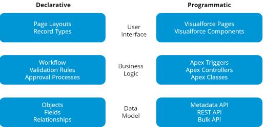 Salesforce Developer Tutorials - Learn Visualforce, Salesforce Apex