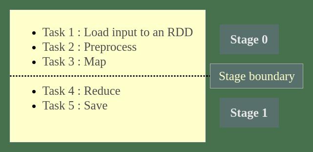 Spark Execution Plan - Stage Boundary