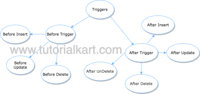 triggers in salesforce apex triggers apex developer guide rh tutorialkart com salesforce apex reference guide pdf salesforce apex developer guide