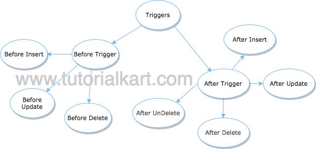 triggers in salesforce apex triggers apex developer guide rh tutorialkart com salesforce apex developer s guide salesforce apex developer guide pdf