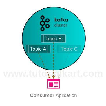 Consumer in Apache Kafka - Consumer Example in Apache Kafka - Apache Kafka Tutorial - www.tutorialkart.com
