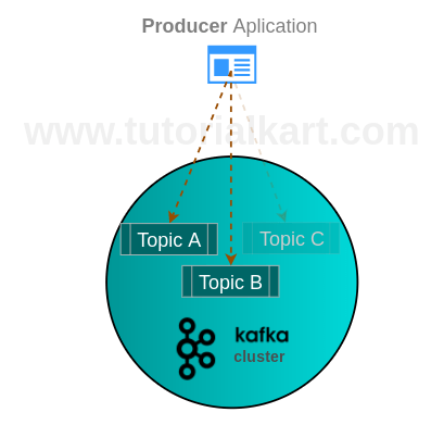 Producer in Apache Kafka - Producer Example in Apache Kafka - Apache Kafka Tutorial - www.tutorialkart.com