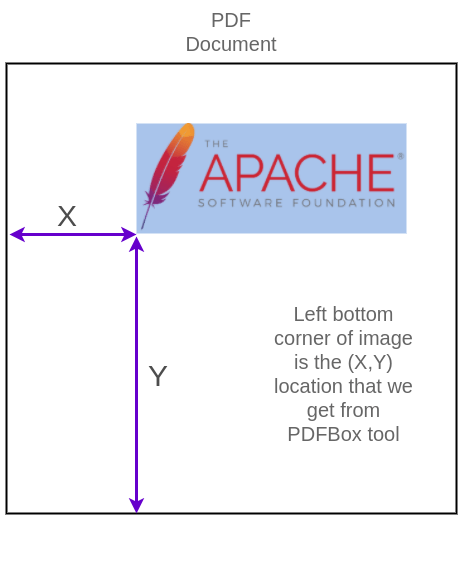 (X,Y) location of image in PDF - Get co-ordinates or location and size of images in pdf - Apache PDFBox Tutorial - www.tutorialkart.com