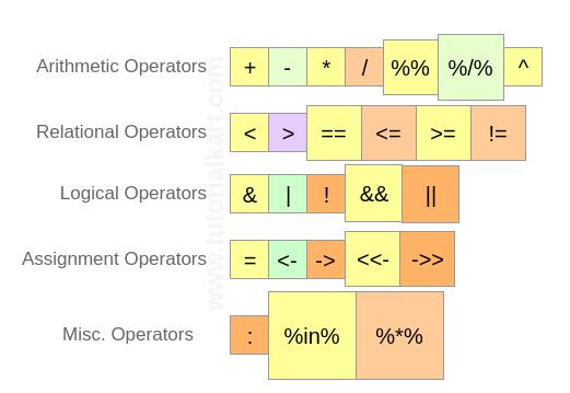 R Operators