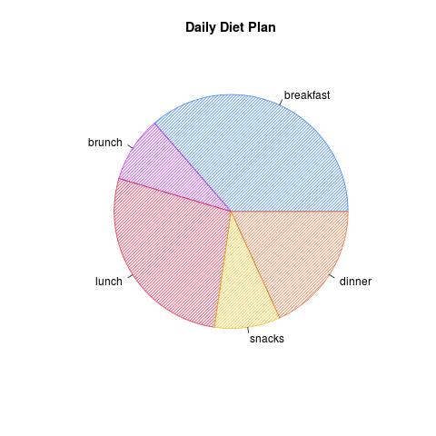 Example R Pie Chart with Striped Lines