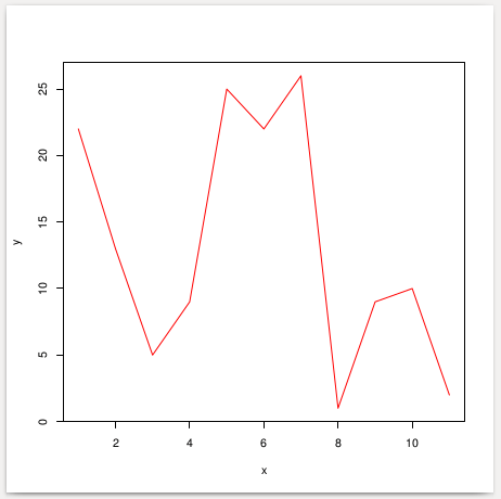 Colored Line Graph Plot using R programming language
