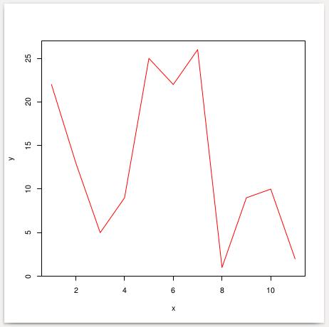 Colored Line Graph Plot using R programming language