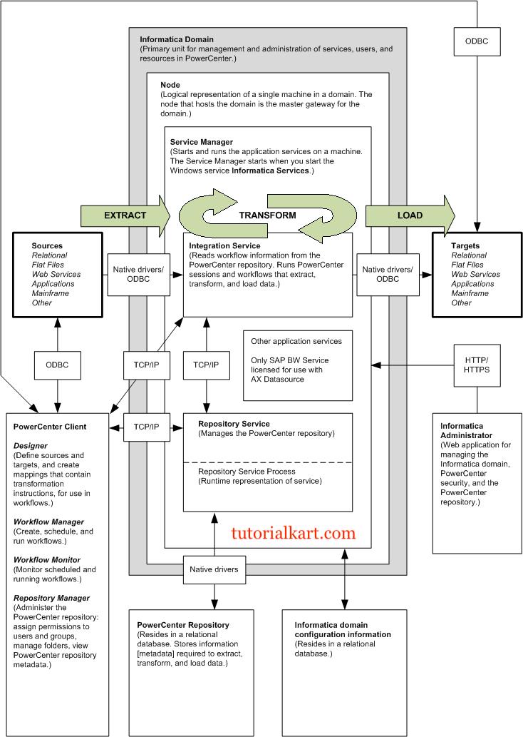 informatica powercenter 9 1 tutorial pdf