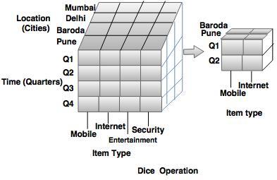 dice operation