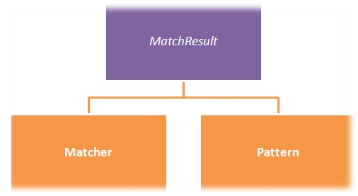 java regex matcher