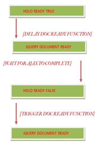 Delaying Jquery Document Ready Execution -Tutorial Savvy