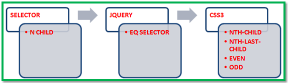 Using Nth Child Selector in CSS And Jquery -Tutorial Savvy