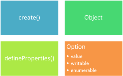 javascript object create and defineProperties function