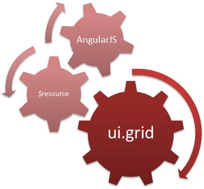 AngularJS uiGrid Module Example -Tutorial Savvy