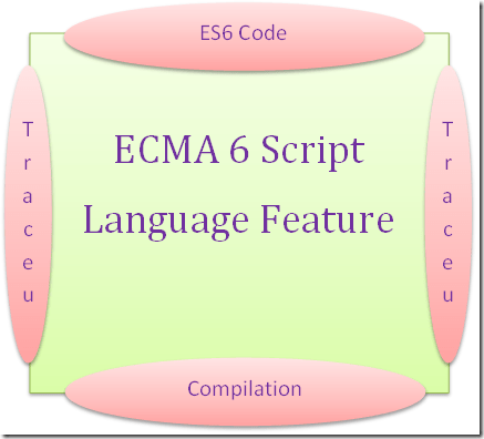 Traceur ES6 Computed Property Name For JavaScript Object