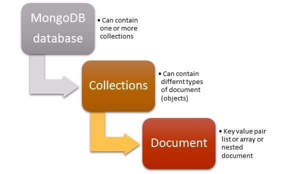 Introduction to MongoDB - Starting with MongoDB tutorial - document oriented database