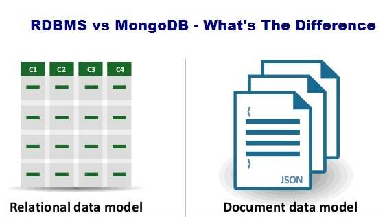 MongoDB vs RDBMS? What's The Difference Between Them?