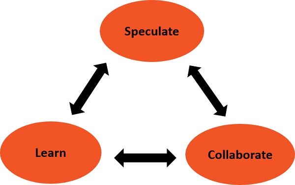 Adaptive Software Development Lifecycle