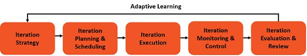 Passive Adaptive