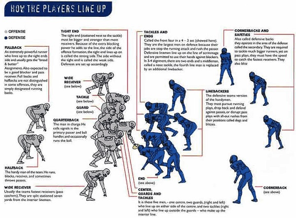 Players Position