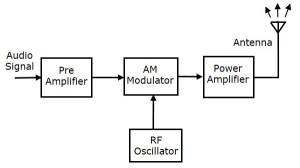 Analog Communication Transmitters