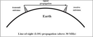 Antenna Theory  Types of Propagation