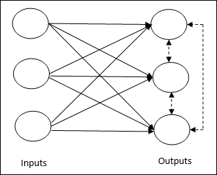 Competitive network