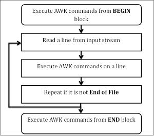 AWK Workflow