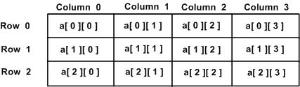 Synthesizable multidimensional arrays in VHDL - Stack Overflow