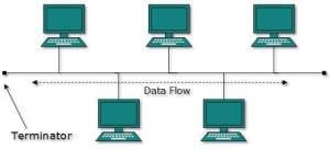 DCN Computer Network Topologies
