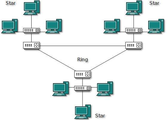 Computer network topologies it for everyone image hybrid topology ccuart Gallery