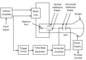 Electronic Measuring Instruments Basics of Oscilloscopes