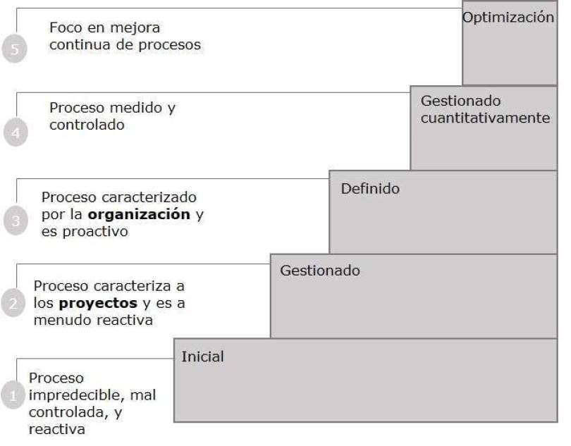 CMMI enfoque por etapas