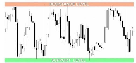 Resistance Level