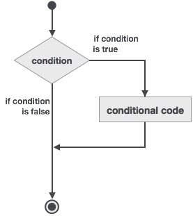 Diagrama de Blocos if then