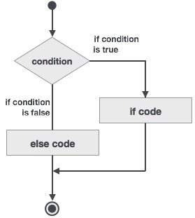 Fortran If then else construct
