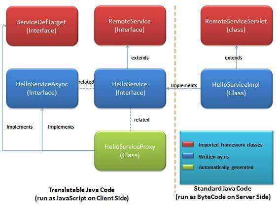 GWT RPC workflow