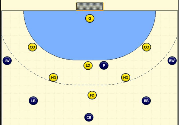 Defensive Formation