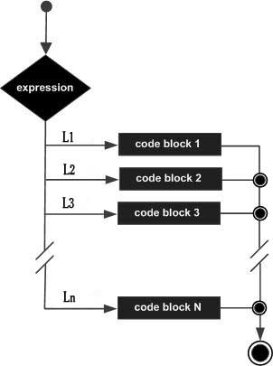 Case statement in Pascal