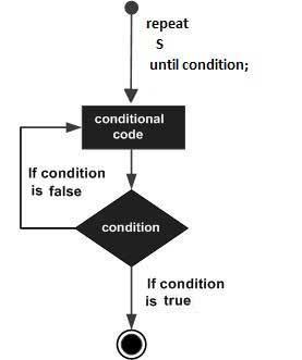 repeat until loop in Pascal